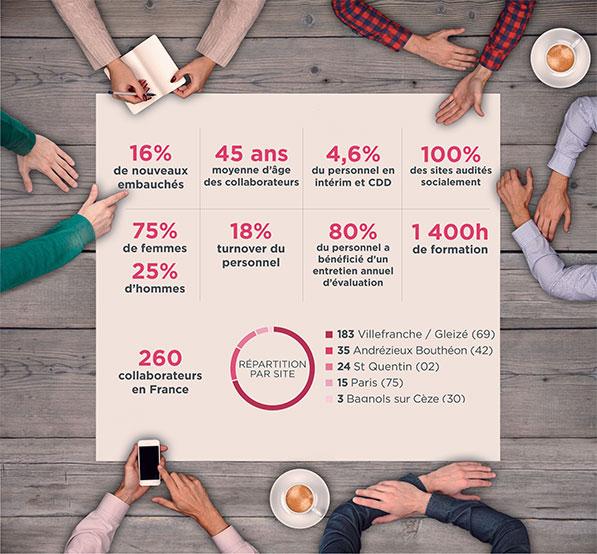 Baromètre social 2017
