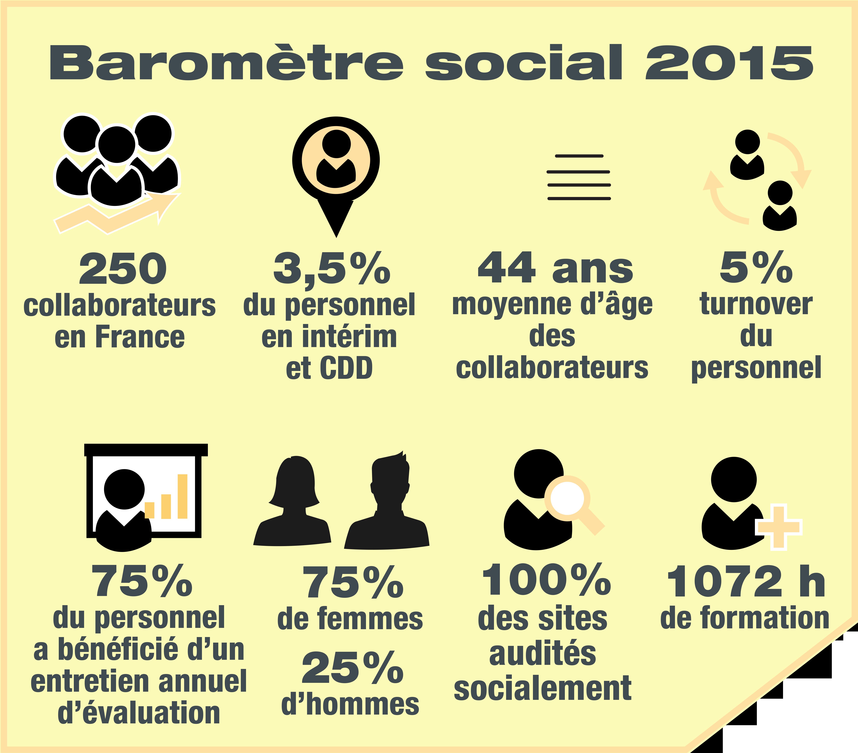BAROMETRE social 2015 CEPOVETT Group