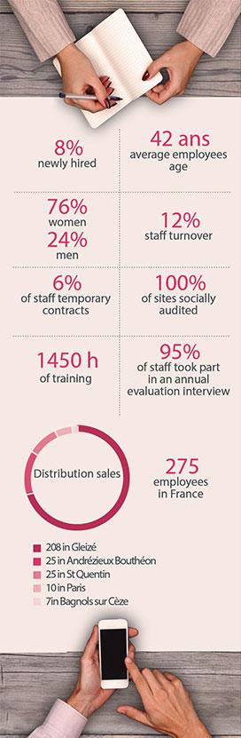 2018 employee survey