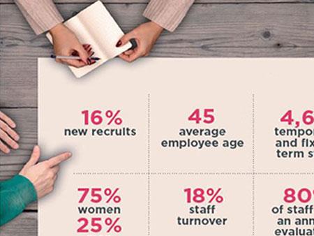 2017 employee survey